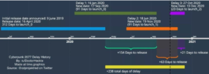 Cyberpunk 2077 timeline